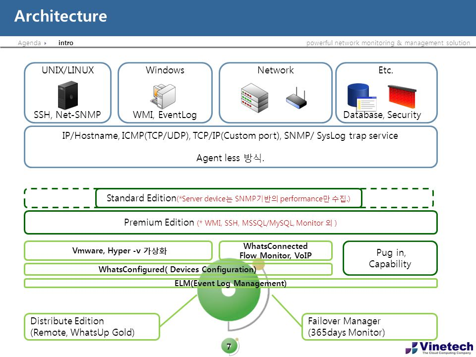 Agendapowerful network monitoring & management solution Architecture 7 intro IP/Hostname, ICMP(TCP/UDP), TCP/IP(Custom port), SNMP/ SysLog trap servic