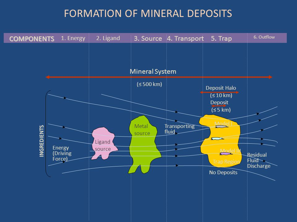 FORMATION OF MINERAL DEPOSITS COMPONENTS Ligand source Metal source Model I Model III Trap Region Energy (Driving Force) Transporting fluid Residual F