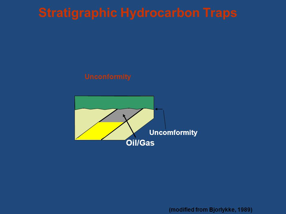 Oil/Gas Stratigraphic Hydrocarbon Traps Uncomformity (modified from Bjorlykke, 1989) Unconformity