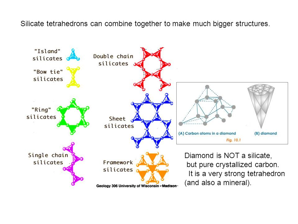 Silicate tetrahedrons can combine together to make much bigger structures. Diamond is NOT a silicate, but pure crystallized carbon. It is a very stron