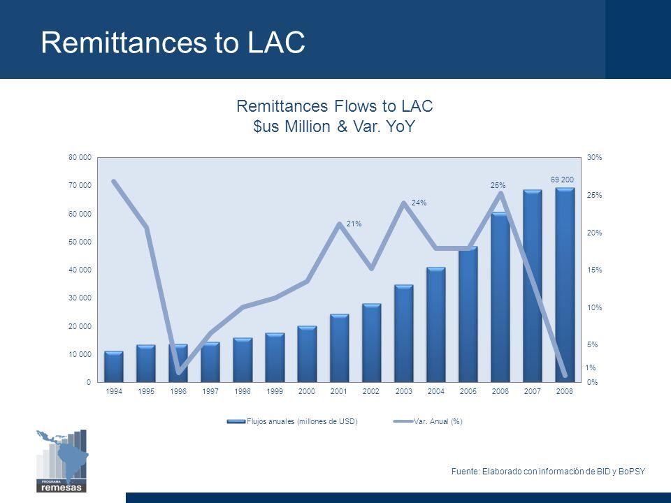 Remittances Flows to LAC $us Million & Var.