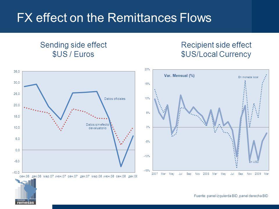 FX effect on the Remittances Flows Sending side effect $US / Euros Recipient side effect $US/Local Currency Fuente: panel izquierda BID, panel derecha BID Var.