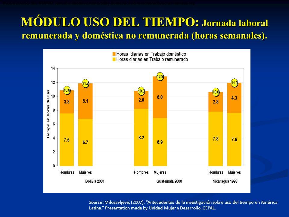 MÓDULO USO DEL TIEMPO: Jornada laboral remunerada y doméstica no remunerada (horas semanales).