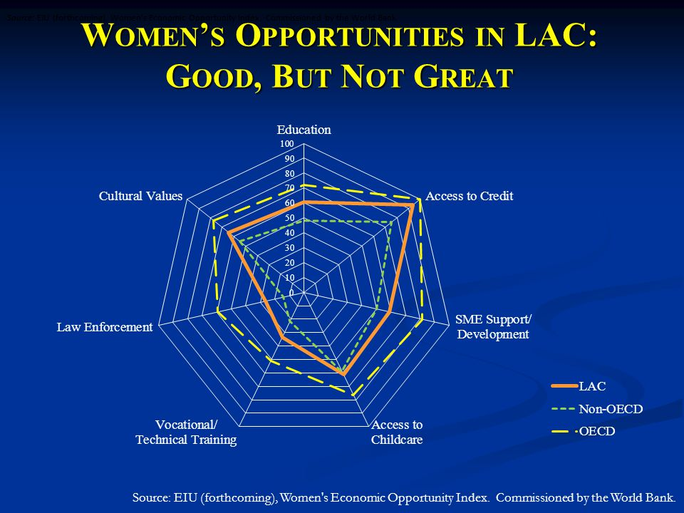 A S ECOND -G ENERATION A GENDA FOR LAC: 1.Transferable Skills 2.
