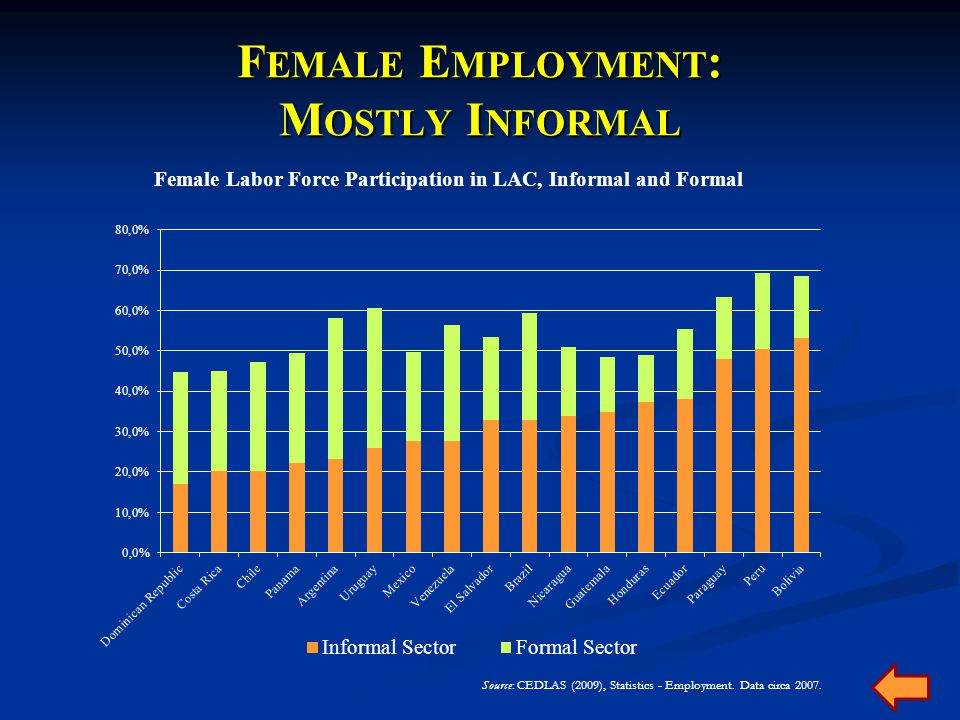 B ENEFITS OF F IRM C ERTIFICATION : M EXICO Note: Presented as percentage of total responses Source: Castro (2007).