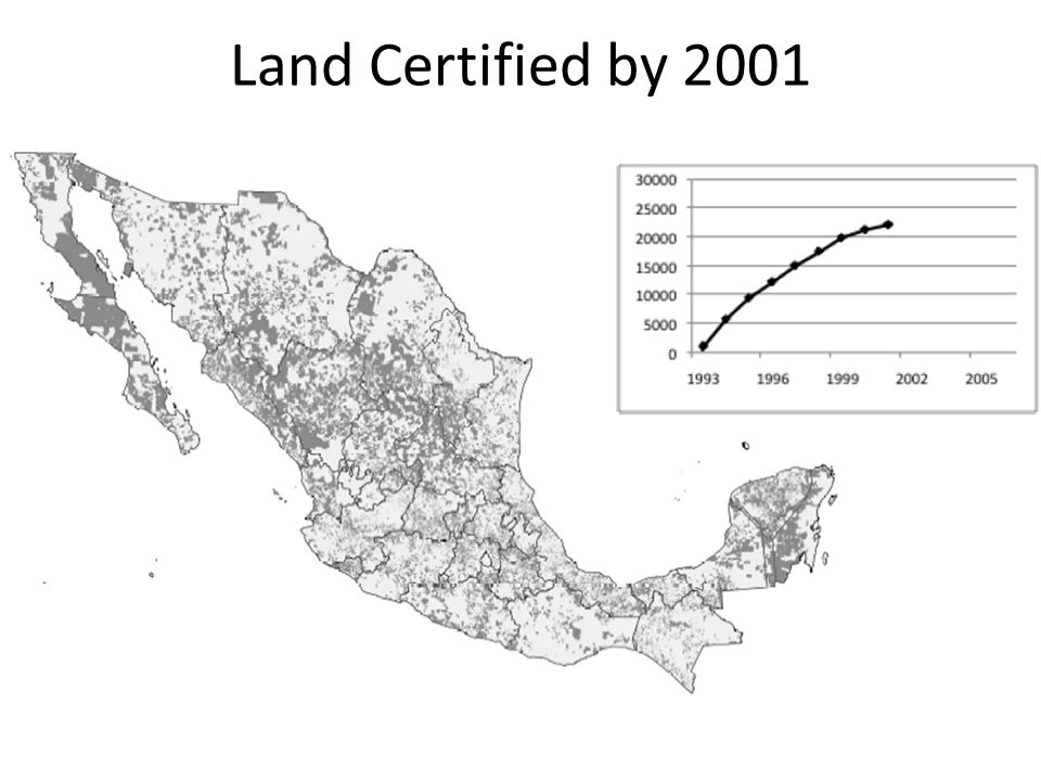 Land Certified by 2001