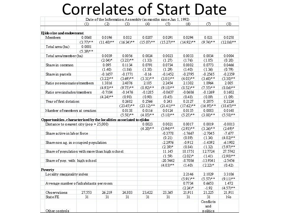 Correlates of Start Date