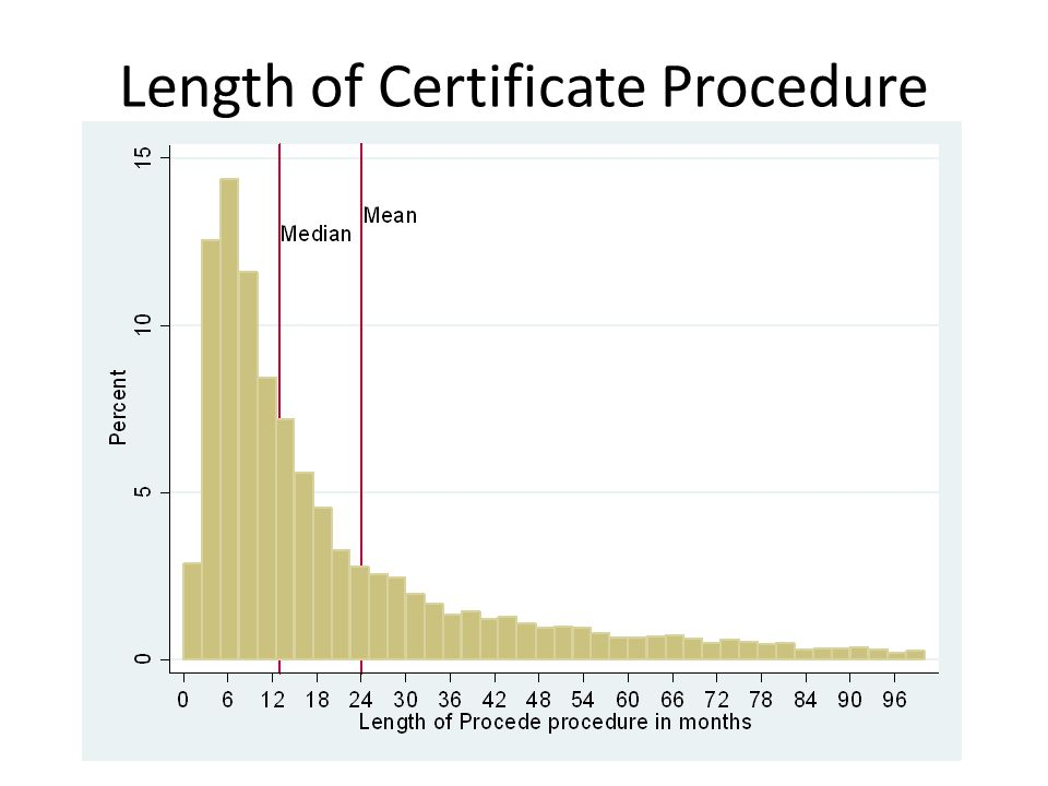 Length of Certificate Procedure