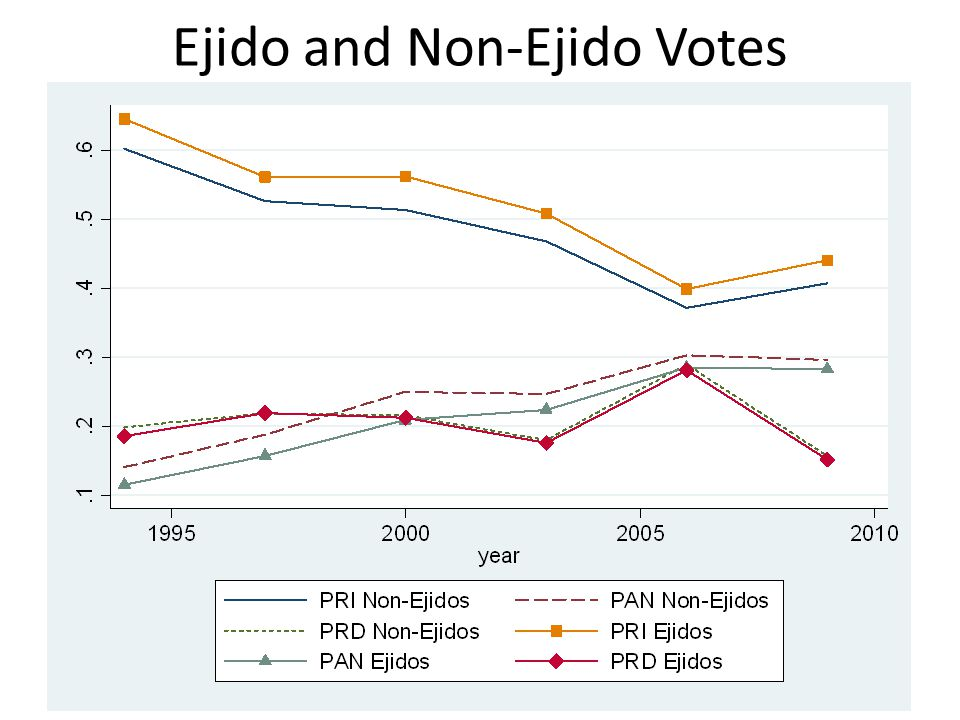Ejido and Non-Ejido Votes