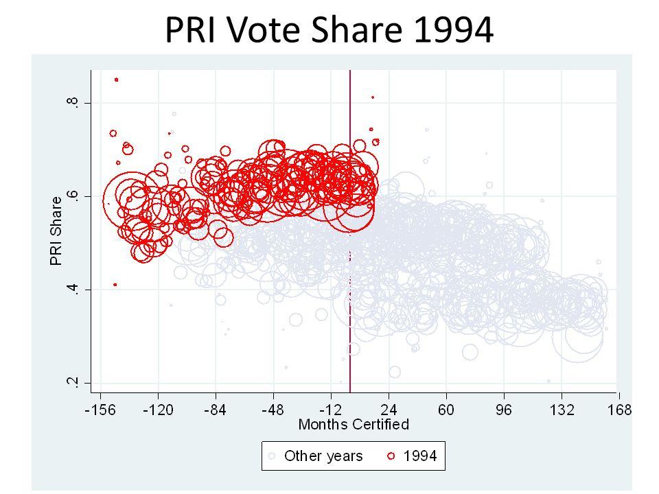 PRI Vote Share 1994