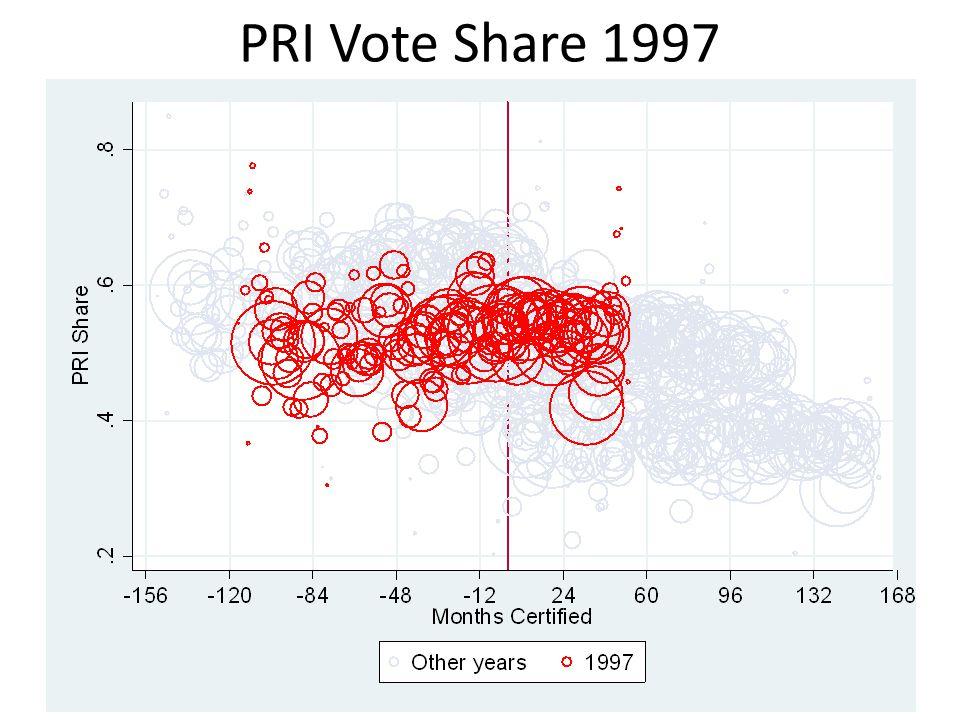 PRI Vote Share 1997