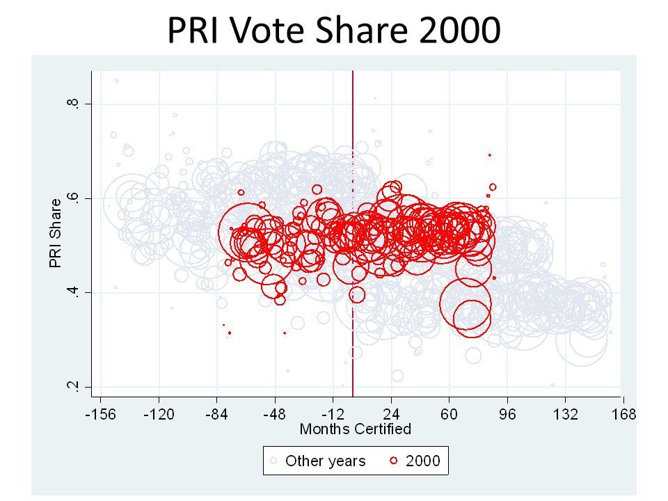 PRI Vote Share 2000