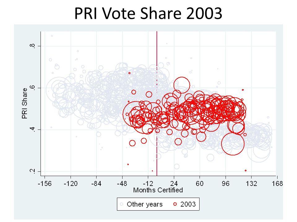 PRI Vote Share 2003