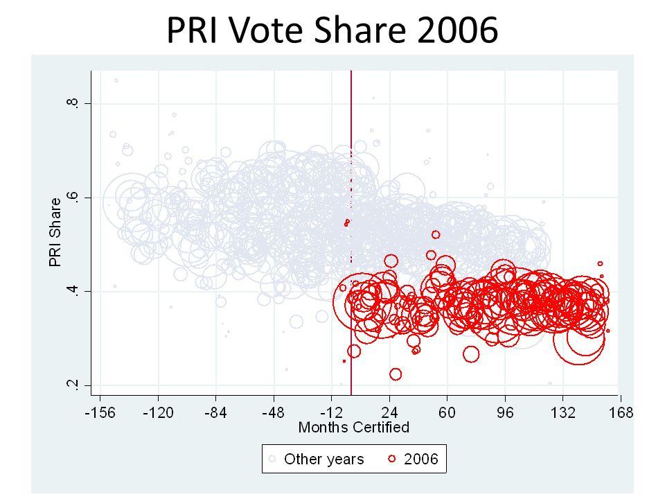 PRI Vote Share 2006