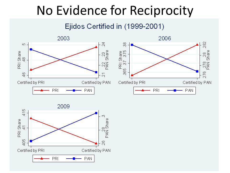 No Evidence for Reciprocity