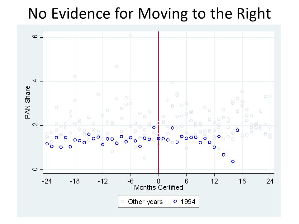 No Evidence for Moving to the Right