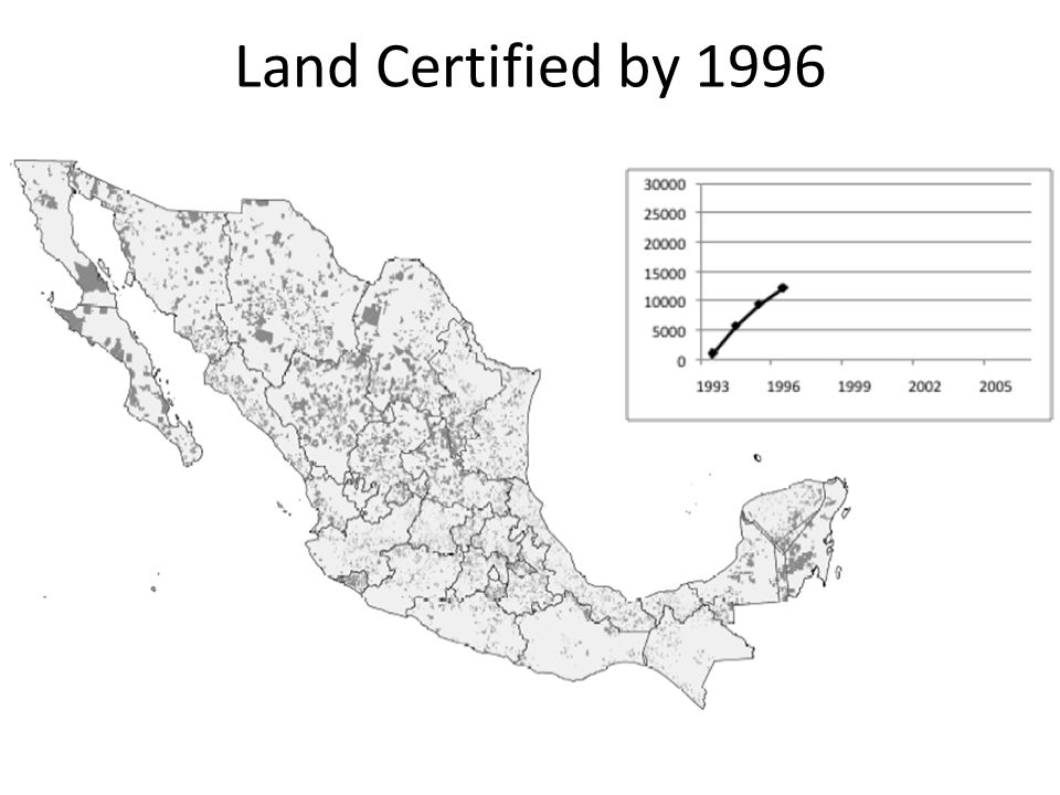 Land Certified by 1996