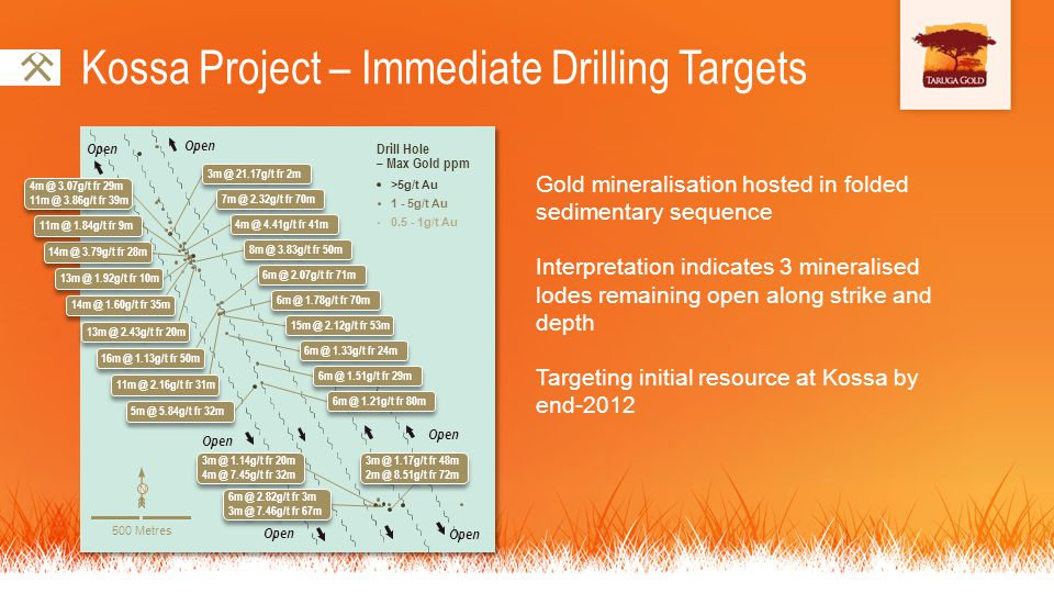 Kossa Project – Immediate Drilling Targets Gold mineralisation hosted in folded sedimentary sequence Interpretation indicates 3 mineralised lodes rema