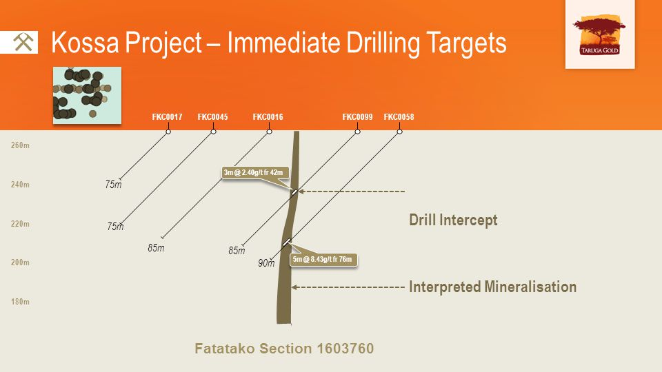 Interpreted Mineralisation Drill Intercept Kossa Project – Immediate Drilling Targets FKC0045FKC0017FKC0016FKC0099FKC0058 75m 85m 90m Fatatako Section 1603760 200m 180m 220m 240m 260m 3m @ 2.40g/t fr 42m 5m @ 8.43g/t fr 76m