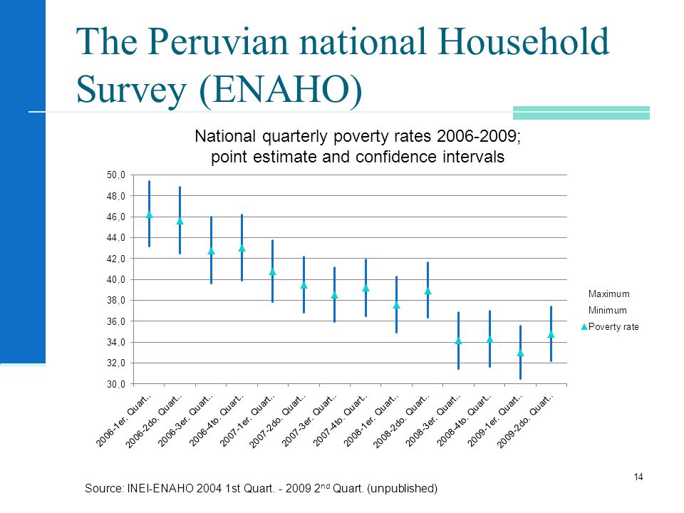 The Peruvian national Household Survey (ENAHO) 14 National quarterly poverty rates ; point estimate and confidence intervals Source: INEI-ENAHO st Quart.