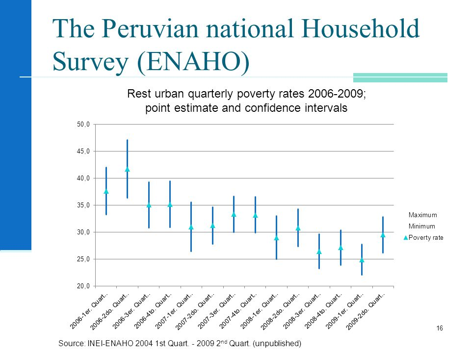 The Peruvian national Household Survey (ENAHO) 16 Rest urban quarterly poverty rates ; point estimate and confidence intervals Source: INEI-ENAHO st Quart.