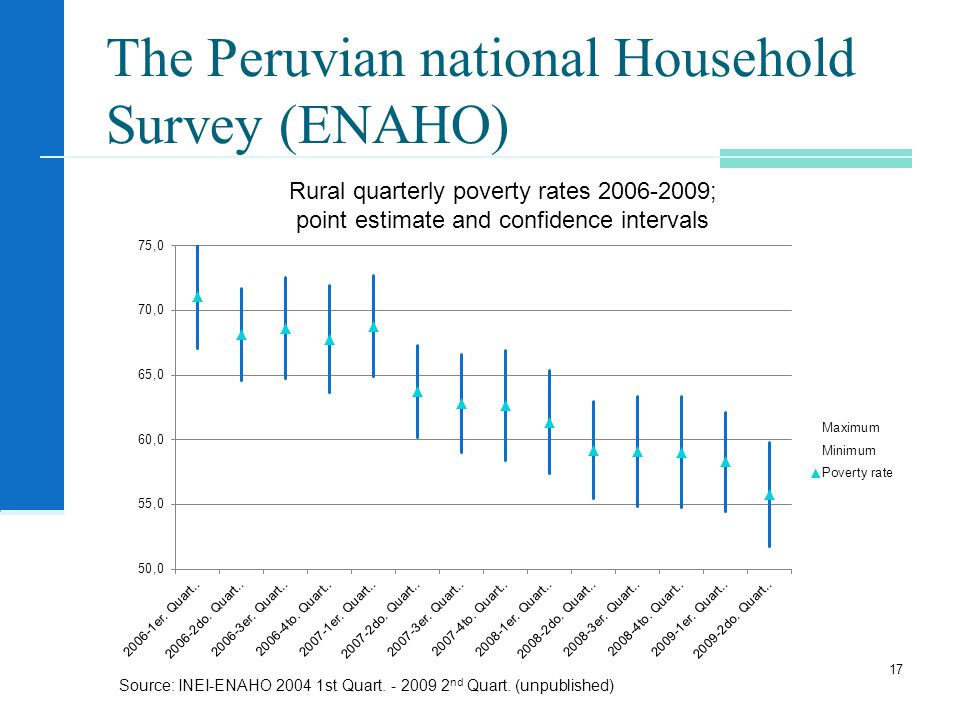 The Peruvian national Household Survey (ENAHO) 17 Rural quarterly poverty rates ; point estimate and confidence intervals Source: INEI-ENAHO st Quart.