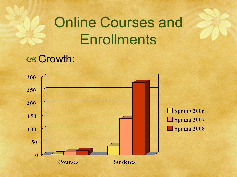 Online Courses and Enrollments Growth: