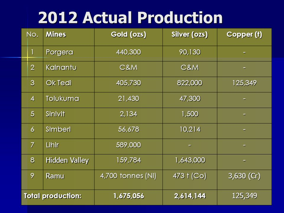 2012 Actual Production No.Mines Gold (ozs) Silver (ozs) Copper (t) 1Porgera440,30090,130- 2KainantuC&MC&M- 3 Ok Tedi 405,730822,000125,349 4Tolukuma21,43047,300- 5Sinivit2,1341,500- 6Simberi56,67810,214- 7Lihir589,000-- 8 Hidden Valley 159,7841,643,000- 9Ramu 4,700 tonnes (Ni) 473 t (Co) 3,630 (Cr) Total production: 1,675,0562,614,144125,349