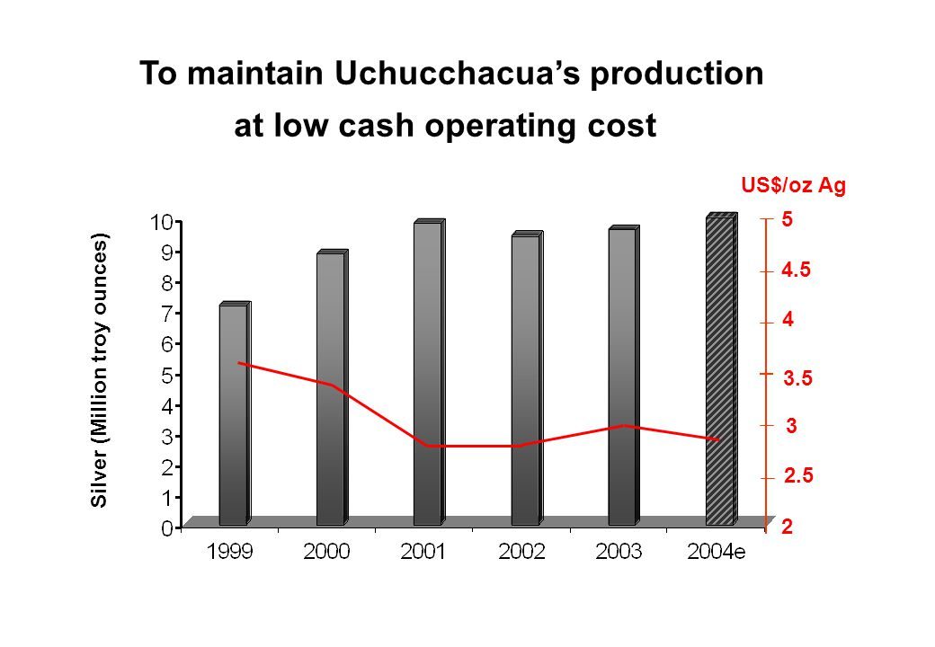 To maintain Uchucchacuas production at low cash operating cost Silver (Million troy ounces) US$/oz Ag 4.5 3.5 2.5 5 4 3 2