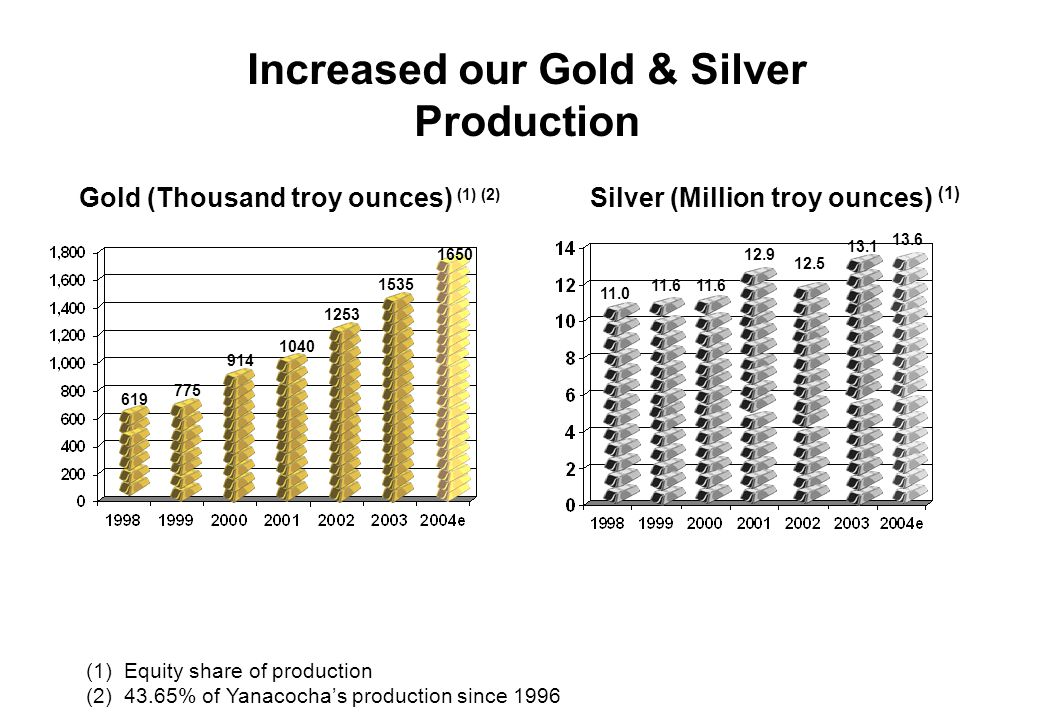 Solid Reserve Base Gold (Million troy ounces) (1) (2) Silver (Million troy ounces) (1) (3) (1) Equity share of reserves (2) 43.65% of Yanacochas reserves since 1996 (3) Does not include silver from Yanacocha with a recovery between 10% - 30% 9.1 14.5 16.3 15.3 15.0 14.9 6.1 49.5 54.756.7 60.8 59.9 60.8 74.9