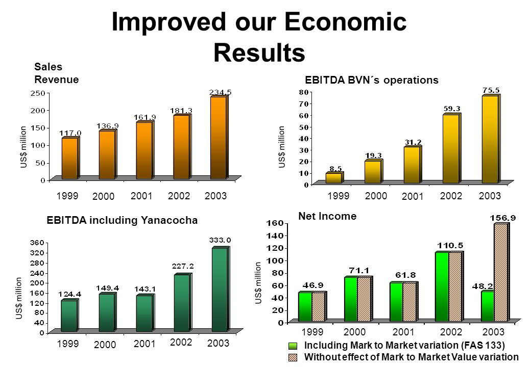 Improved Quartely Economic Results 1Q02 / 1Q03 / 1Q04 EBITDA BVN´s operations US$ million Net Income US$ million Sales Revenue EBITDA including Yanacocha US$ million Including Mark to Market variation (FAS 133) Without effect of Mark to Market Value variation (1) (1) Includes a US$ 10.4 million expense of buying back 120,000 oz of gold in January 2004