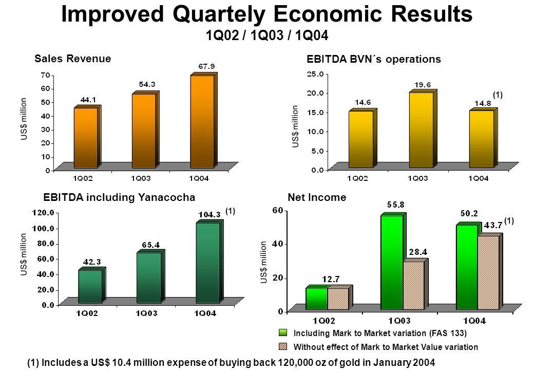 Improving Shareholders Value US$/oz US$ million
