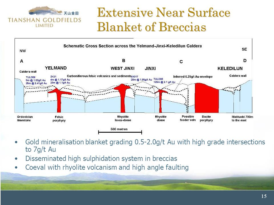 15 Extensive Near Surface Blanket of Breccias Gold mineralisation blanket grading 0.5-2.0g/t Au with high grade intersections to 7g/t Au Disseminated high sulphidation system in breccias Coeval with rhyolite volcanism and high angle faulting