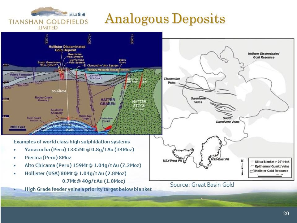 20 Analogous Deposits Source: Great Basin Gold Examples of world class high sulphidation systems Yanacocha (Peru) 1335Mt @ 0.8g/t Au (34Moz) Pierina (Peru) 8Moz Alto Chicama (Peru) 159Mt @ 1.04g/t Au (7.2Moz) Hollister (USA) 80Mt @ 1.04g/t Au (2.8Moz) 0.7Mt @ 40g/t Au (1.0Moz) High Grade feeder veins a priority target below blanket