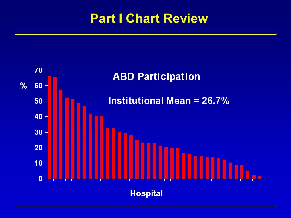 % Hospital Part I Chart Review Institutional Mean = 26.7%