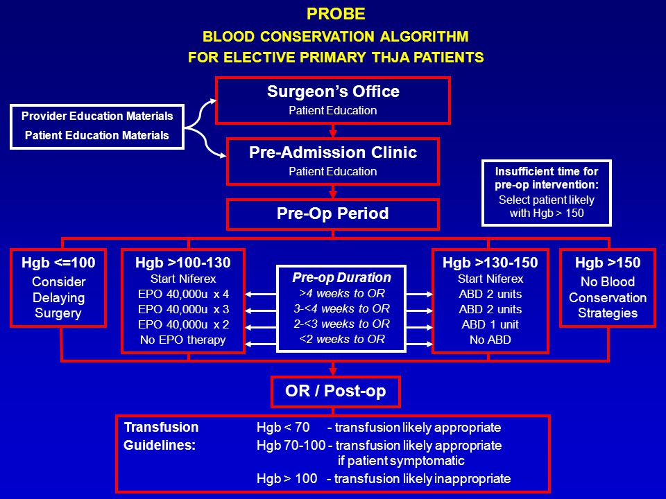 PROBE BLOOD CONSERVATION ALGORITHM FOR ELECTIVE PRIMARY THJA PATIENTS Surgeons Office Patient Education Pre-Admission Clinic Patient Education Hgb >100-130 Start Niferex EPO 40,000u x 4 EPO 40,000u x 3 EPO 40,000u x 2 No EPO therapy Hgb >130-150 Start Niferex ABD 2 units ABD 1 unit No ABD Hgb >150 No Blood Conservation Strategies OR / Post-op Transfusion Hgb < 70 - transfusion likely appropriate Guidelines:Hgb 70-100 - transfusion likely appropriate if patient symptomatic Hgb > 100 - transfusion likely inappropriate Provider Education Materials Patient Education Materials Pre-op Duration >4 weeks to OR 3-<4 weeks to OR 2-<3 weeks to OR <2 weeks to OR Hgb <=100 Consider Delaying Surgery Pre-Op Period Insufficient time for pre-op intervention: Select patient likely with Hgb > 150
