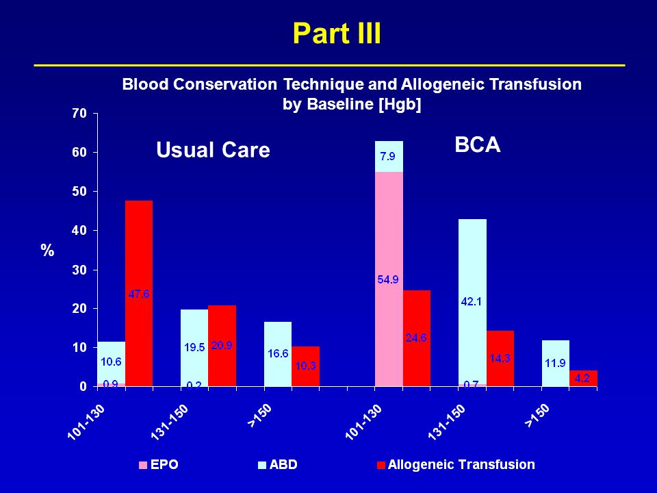 Part III Blood Conservation Technique and Allogeneic Transfusion by Baseline [Hgb] % Usual Care BCA