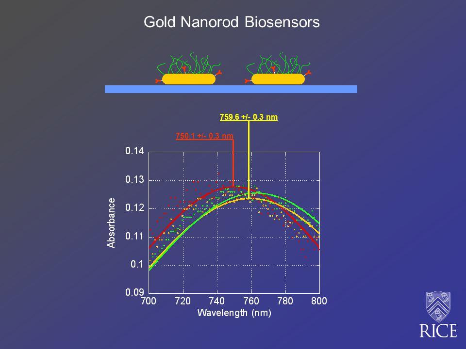 750.1 +/- 0.3 nm 759.6 +/- 0.3 nm Gold Nanorod Biosensors