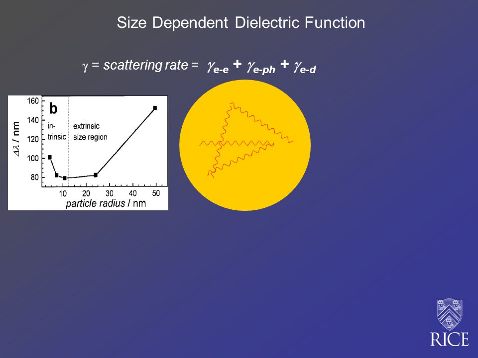 Size Dependent Dielectric Function = scattering rate = e-e + e-ph + e-d