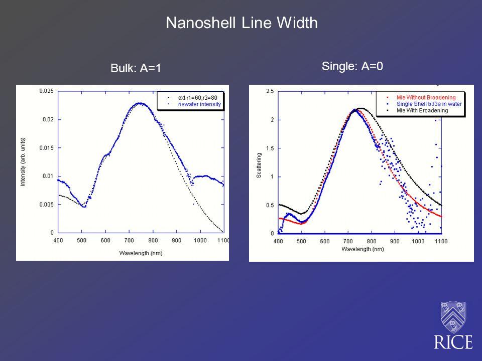 Bulk: A=1 Single: A=0 Nanoshell Line Width