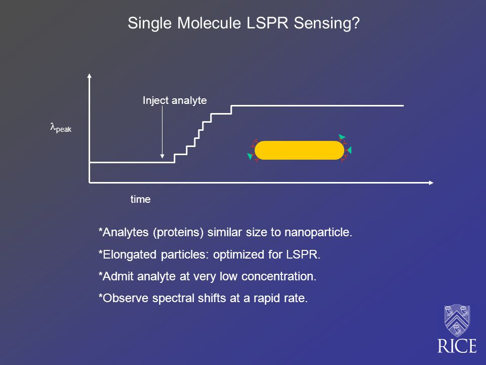 Single Molecule LSPR Sensing.