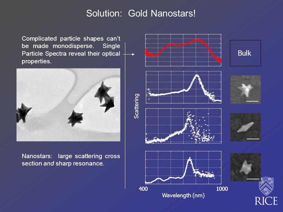400 1000 Wavelength (nm) Scattering Bulk Complicated particle shapes cant be made monodisperse.
