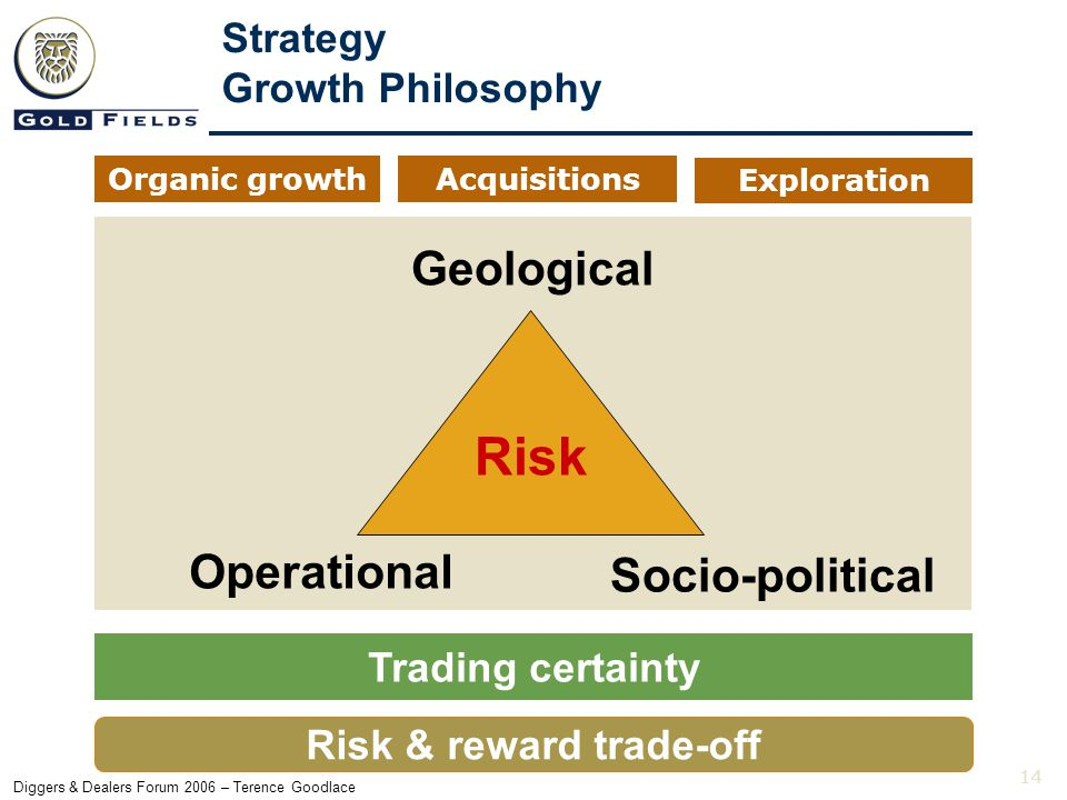 14 Diggers & Dealers Forum 2006 – Terence Goodlace Organic growthAcquisitions Exploration Geological Operational Socio-political Strategy Growth Philosophy Trading certainty Risk & reward trade-off Risk