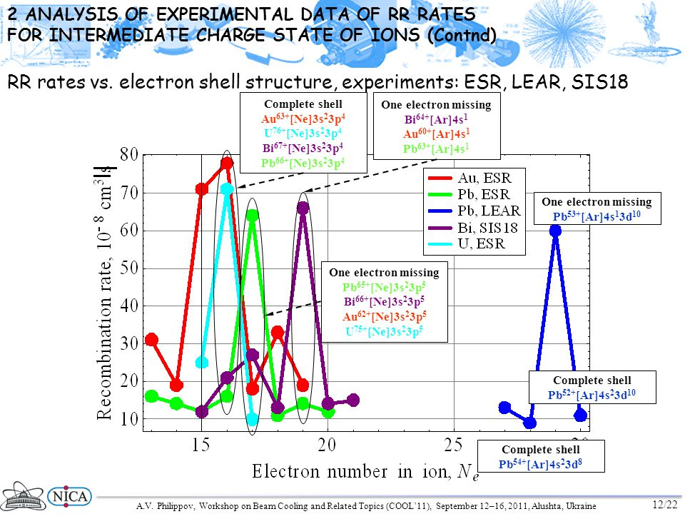 A.V. Philippov, Workshop on Beam Cooling and Related Topics (COOL11), September 12–16, 2011, Alushta, Ukraine 12/22 2 ANALYSIS OF EXPERIMENTAL DATA OF