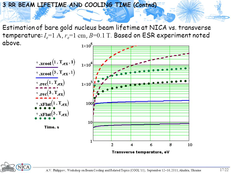 A.V. Philippov, Workshop on Beam Cooling and Related Topics (COOL11), September 12–16, 2011, Alushta, Ukraine 17/22 3 RR BEAM LIFETIME AND COOLING TIM
