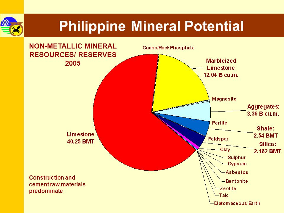 10 Philippine Mineral Potential Construction and cement raw materials predominate NON-METALLIC MINERAL RESOURCES/ RESERVES 2005