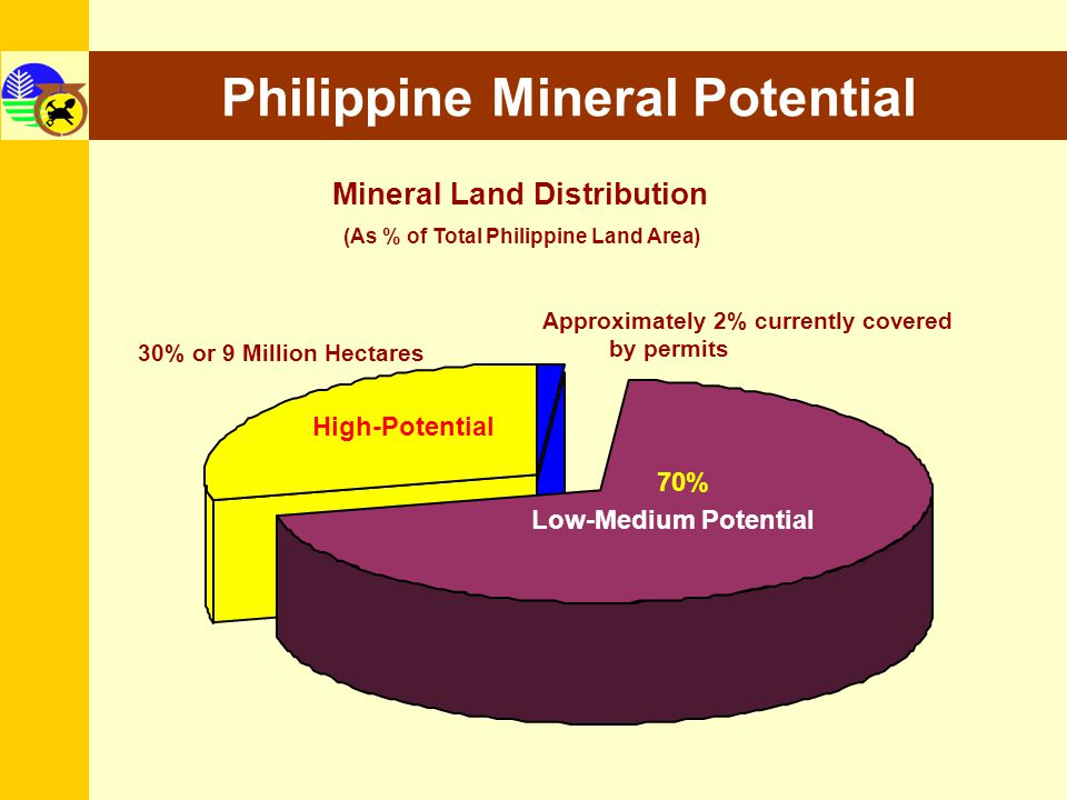 Philippine Mineral Potential Mineral Land Distribution (As % of Total Philippine Land Area) 30% or 9 Million Hectares Approximately 2% currently cover