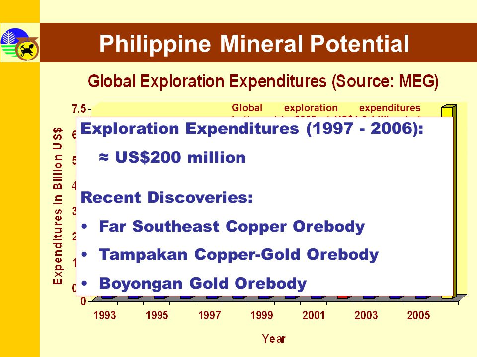 Global exploration expenditures bottomed in 2002 at US$1.9 billion but with better metal prices, improving investment conditions and awakening of juni