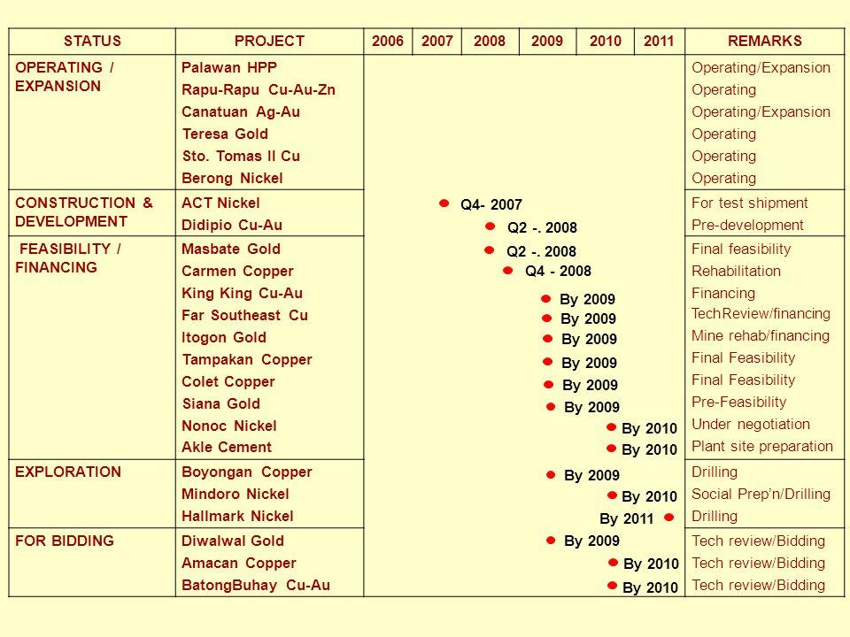 STATUSPROJECT200620072008200920102011REMARKS OPERATING / EXPANSION Palawan HPP Rapu-Rapu Cu-Au-Zn Canatuan Ag-Au Teresa Gold Sto. Tomas II Cu Berong N