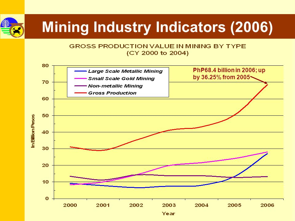 Mining Industry Indicators (2006) 3 PhP68.4 billion in 2006; up by 36.25% from 2005